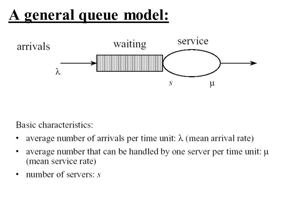 A general queue model: