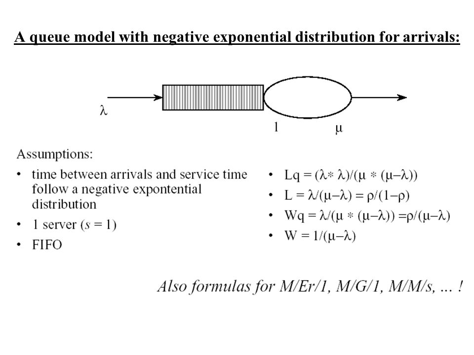 A queue model with negative exponential distribution for arrivals: