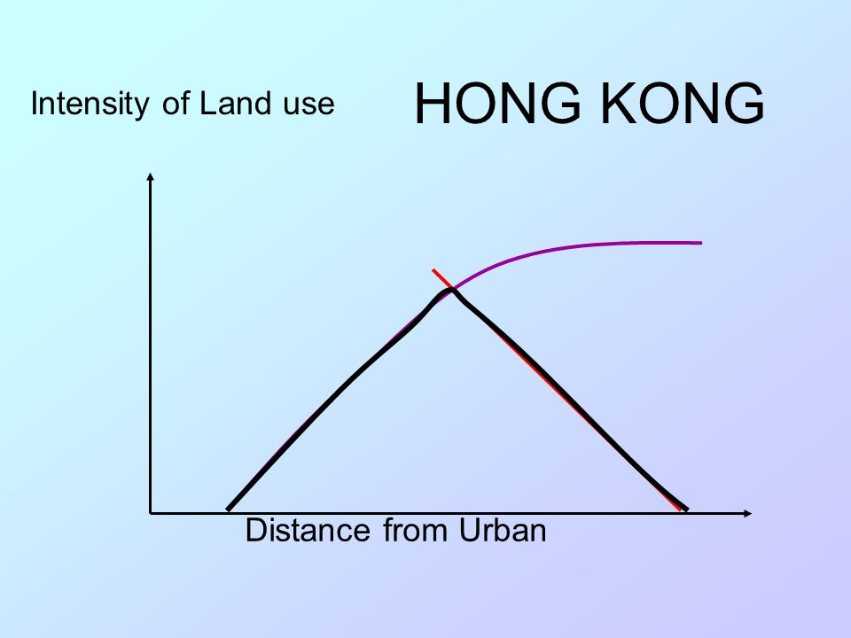 Intensity of Land use Distance from Urban Intensity of Land use Distance from Urban Von Thunen Sinclair