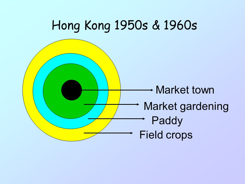 Intensity of Land use Distance from Urban HONG KONG