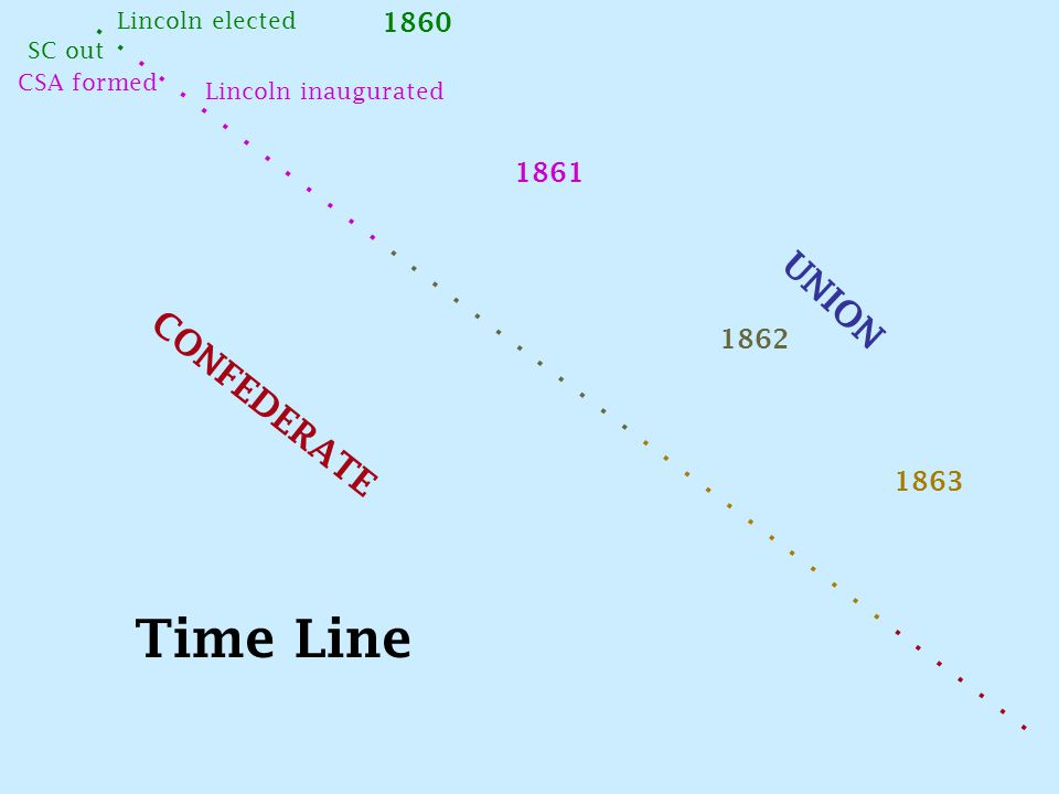 ............................................. Lincoln elected SC out CSA formed Lincoln inaugurated 1860 1861 1862 1863 CONFEDERATE UNION Time Line