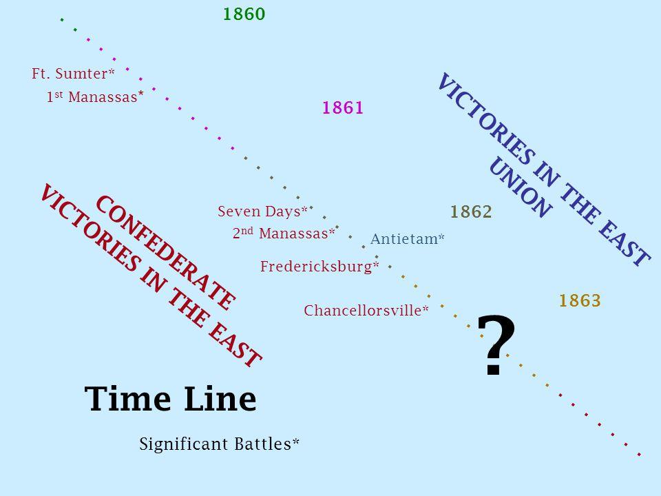 ............................................. Ft. Sumter* 1 st Manassas * Seven Days* 2 nd Manassas* Antietam* Fredericksburg* Chancellorsville* 1860