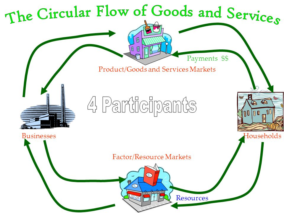 HouseholdsBusinesses Product/Goods and Services Markets Factor/Resource Markets Resources Payments $$
