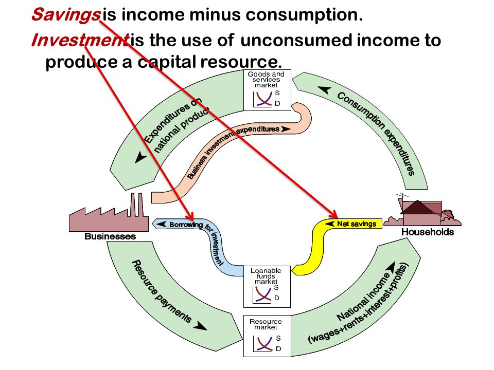 Savings is income minus consumption.