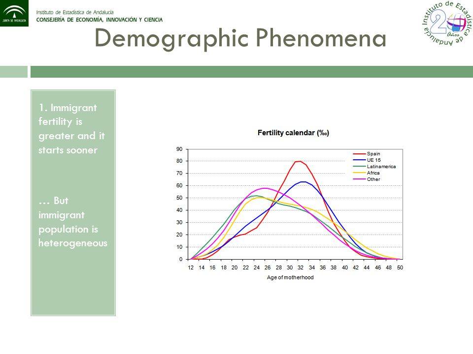 Demographic Phenomena 1. Immigrant fertility is greater and it starts sooner … But immigrant population is heterogeneous