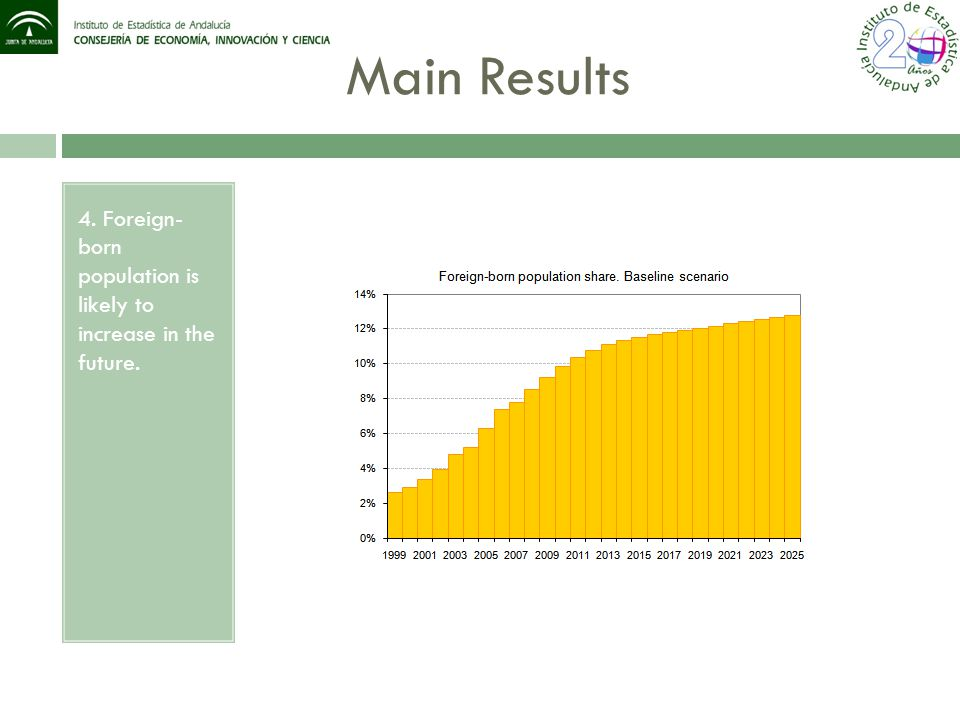 Main Results 4. Foreign- born population is likely to increase in the future.