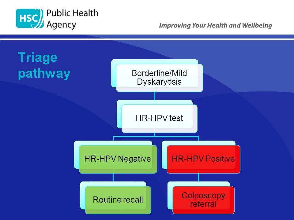 Triage pathway Borderline/Mild Dyskaryosis HR-HPV testHR-HPV NegativeRoutine recallHR-HPV Positive Colposcopy referral