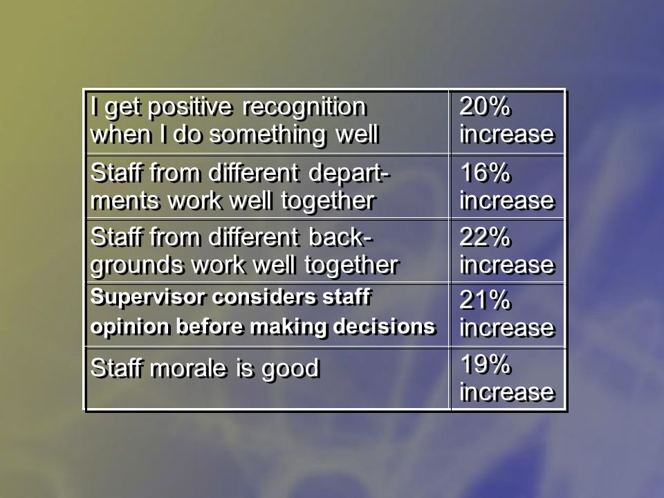 19% increase Staff morale is good 21% increase Supervisor considers staff opinion before making decisions Supervisor considers staff opinion before making decisions 22% increase Staff from different back- grounds work well together 16% increase Staff from different depart- ments work well together 20% increase I get positive recognition when I do something well