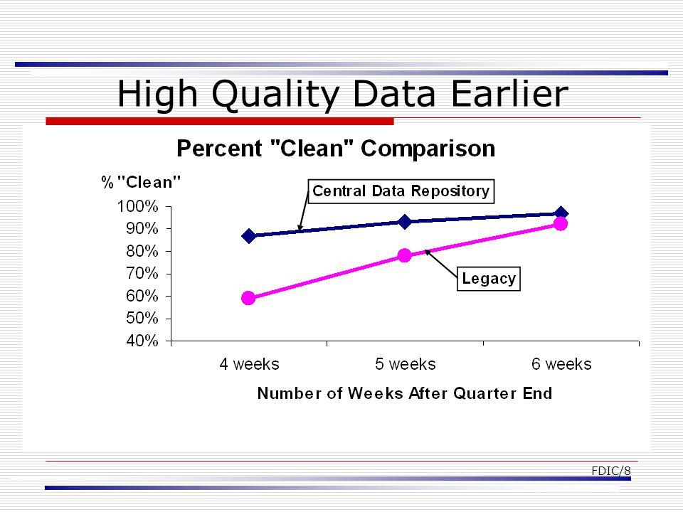 FDIC/8 High Quality Data Earlier
