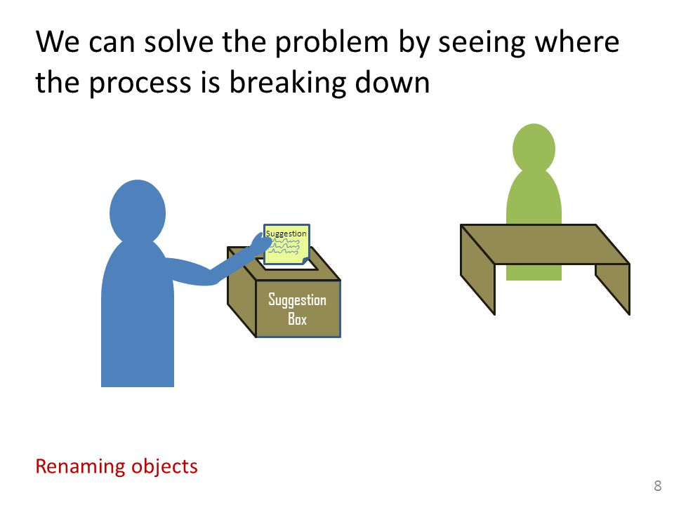 We can solve the problem by seeing where the process is breaking down Suggestion Box Suggestion 9 Use the Effect Options tab
