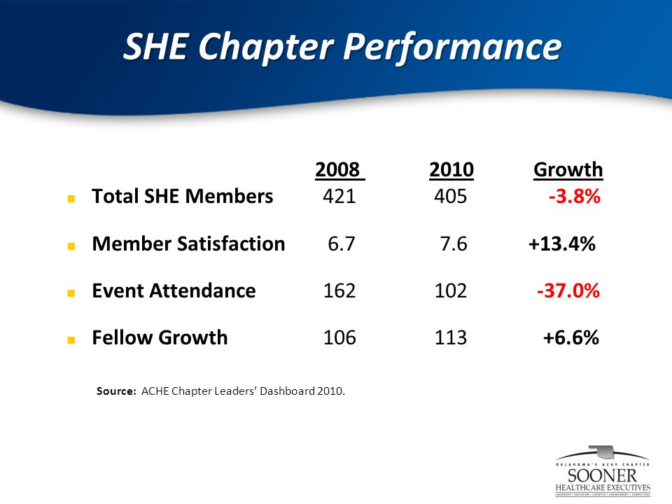 2 SHE Chapter Performance 2008 2010 Growth Total SHE Members 421 405 -3.8% Member Satisfaction 6.7 7.6+13.4% Event Attendance 162 102 -37.0% Fellow Growth 106 113 +6.6% Source: ACHE Chapter Leaders' Dashboard 2010.