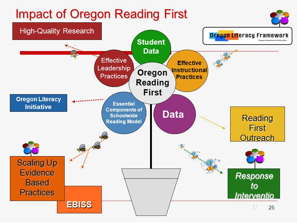 25 Impact of Oregon Reading First Oregon Literacy Initiative EBISS Response to Interventio n Reading First Outreach Scaling Up Evidence Based Practices Oregon Reading First Student Data Effective Instructional Practices Essential Components of Schoolwide Reading Model Data Effective Leadership Practices High-Quality Research