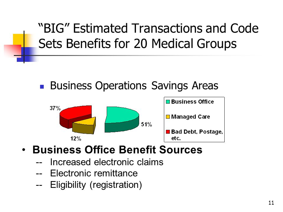11 BIG Estimated Transactions and Code Sets Benefits for 20 Medical Groups Business Operations Savings Areas Business Office Benefit Sources --Increased electronic claims --Electronic remittance --Eligibility (registration)