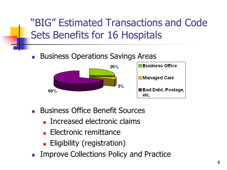 10 BIG ESTIMATED TRANSACTIONS AND CODE SETS BENEFITS FOR MEDICAL GROUPS Sample Demographics 20 medical groups 19 groups of 8 or more physicians 1000 physicians Average Annual Savings (excluding cost) $360,000 per medical group $7,200 per provider 2.9% of revenue (range 0.6% to 6.0%) Five Year Impact (assume four years of benefits) $1.4M per medical group $0.7M in the business office