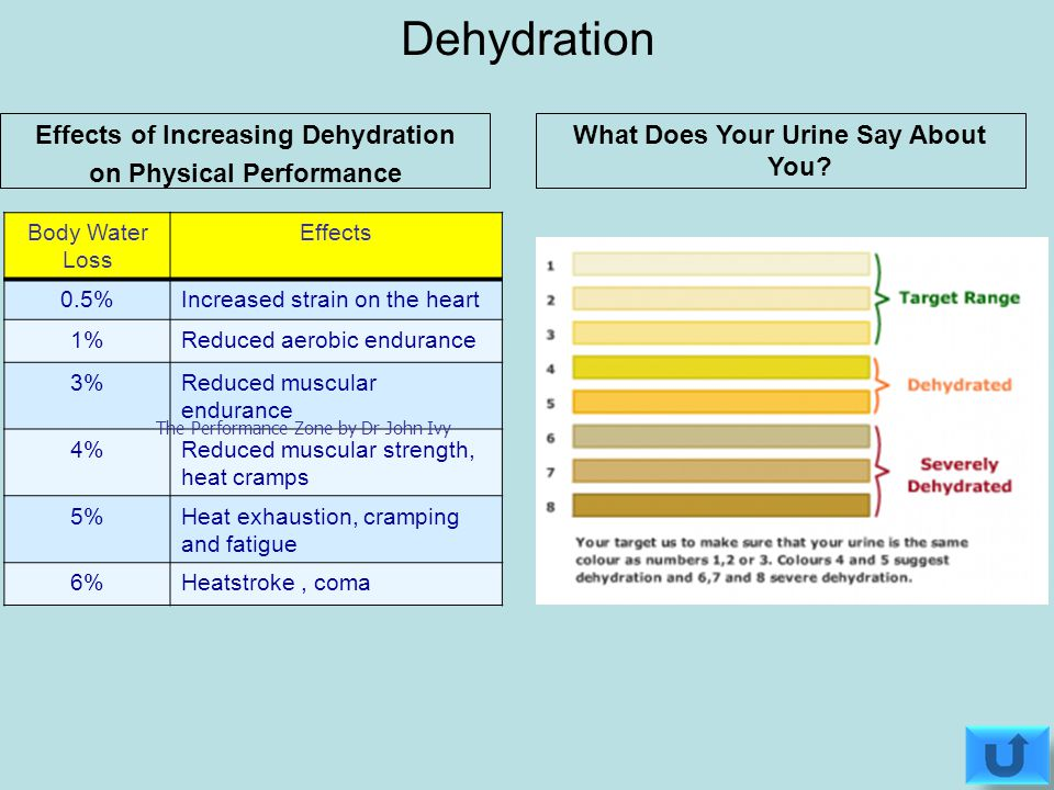 Effects of Increasing Dehydration on Physical Performance Body Water Loss Effects 0.5%Increased strain on the heart 1%Reduced aerobic endurance 3%Reduced muscular endurance 4%Reduced muscular strength, heat cramps 5%Heat exhaustion, cramping and fatigue 6%Heatstroke, coma The Performance Zone by Dr John Ivy *1Kg= 1 lL Dehydration What Does Your Urine Say About You?