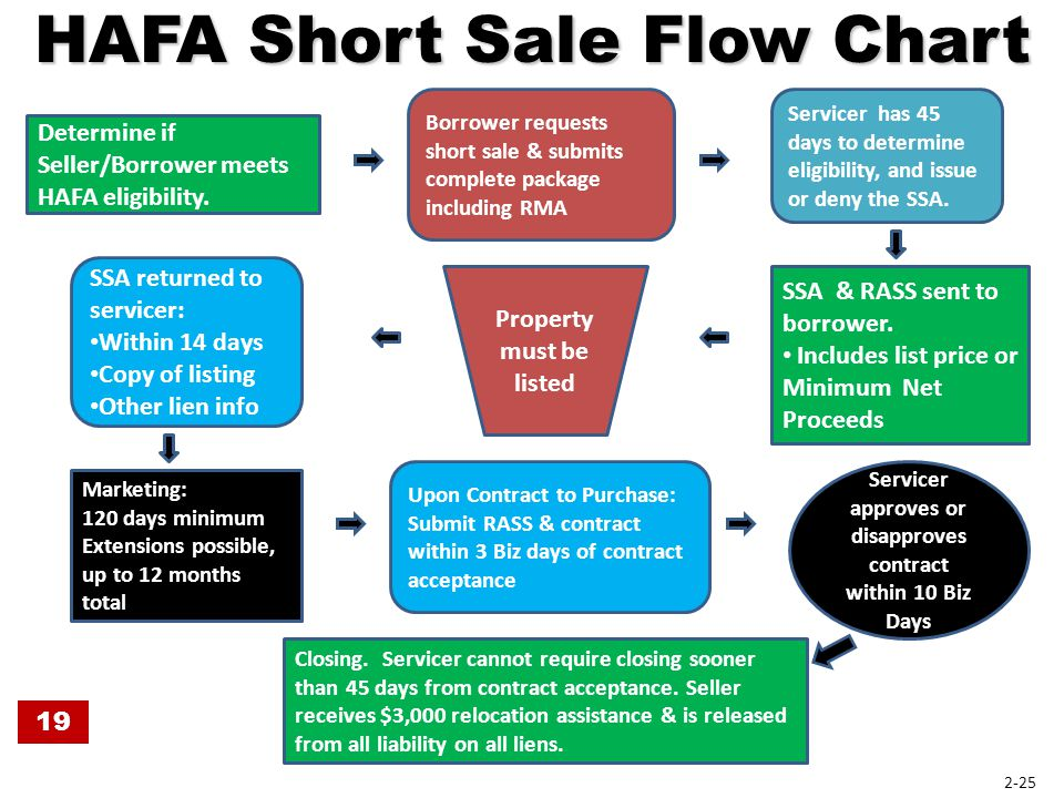 HAFA Short Sale Flow Chart Determine if Seller/Borrower meets HAFA eligibility. Servicer has 45 days to determine eligibility, and issue or deny the S
