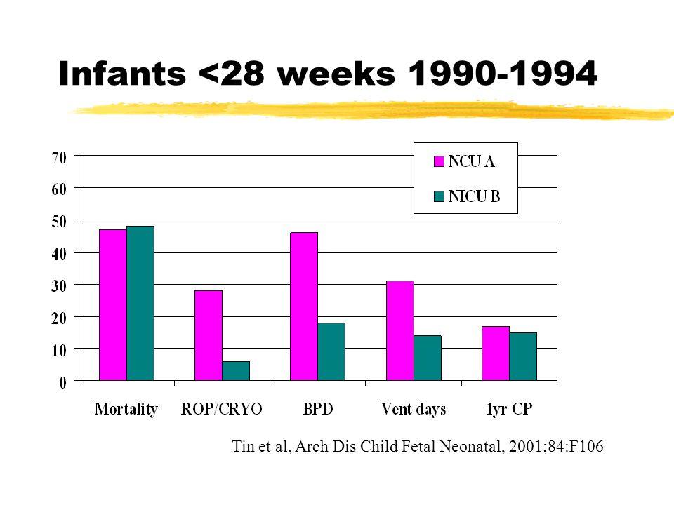 Infants <28 weeks 1990-1994 Tin et al, Arch Dis Child Fetal Neonatal, 2001;84:F106