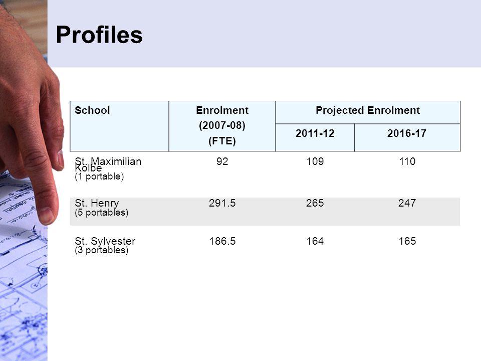 SchoolEnrolment (2007-08) (FTE) Projected Enrolment 2011-122016-17 St.