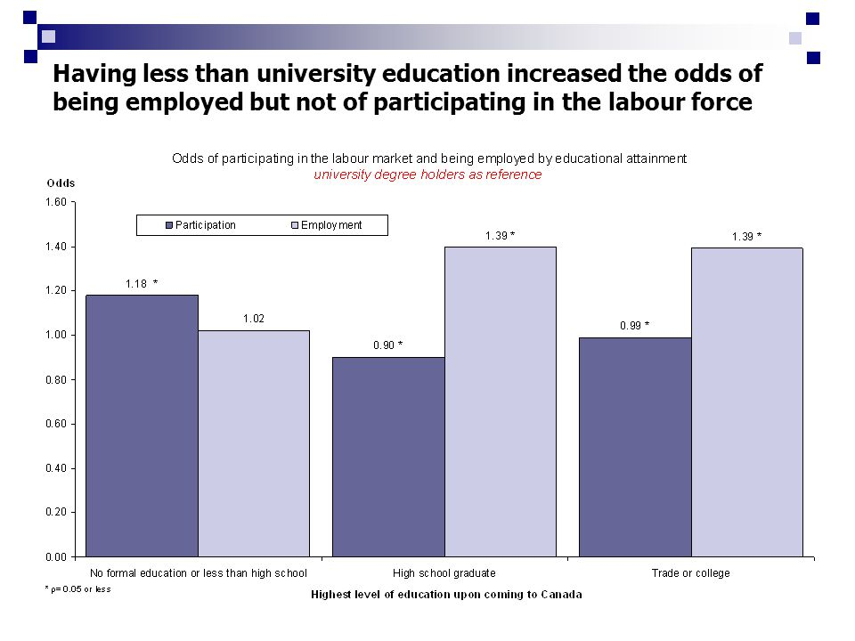 Having less than university education increased the odds of being employed but not of participating in the labour force