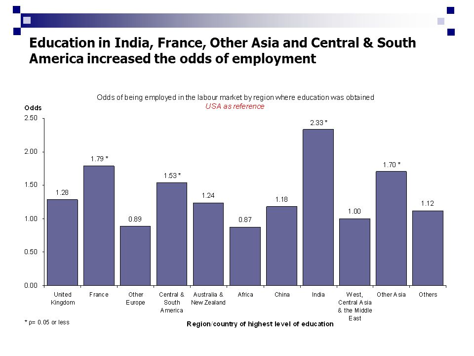 Education in India, France, Other Asia and Central & South America increased the odds of employment