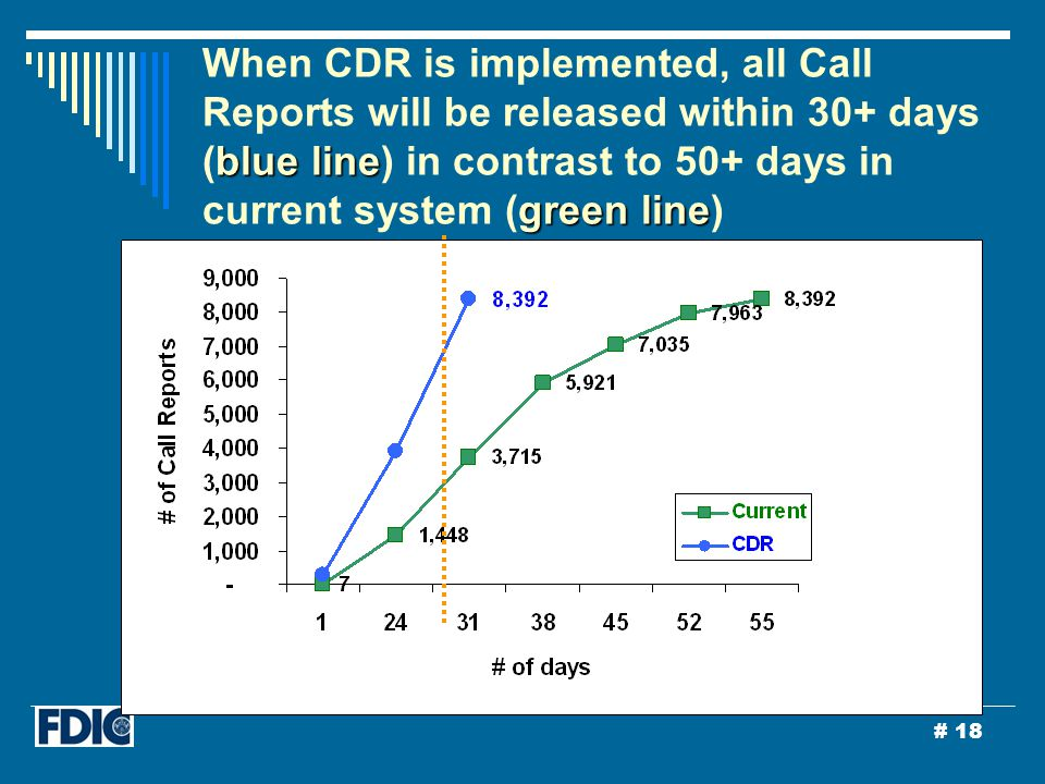 # 18 blue line green line When CDR is implemented, all Call Reports will be released within 30+ days (blue line) in contrast to 50+ days in current system (green line)