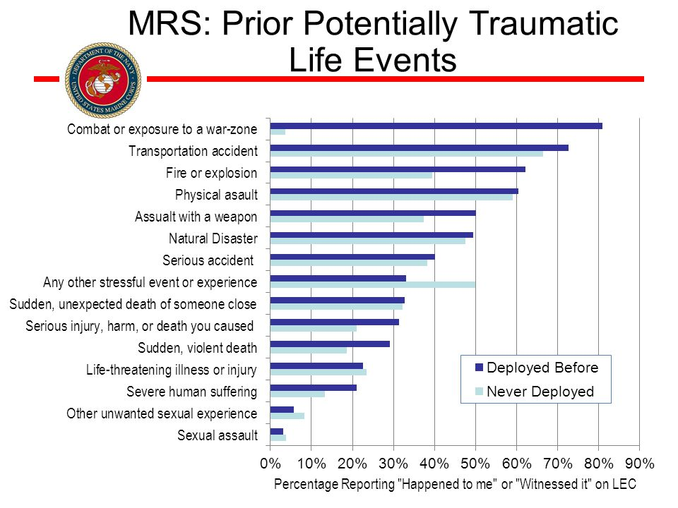 MRS: Prior Potentially Traumatic Life Events