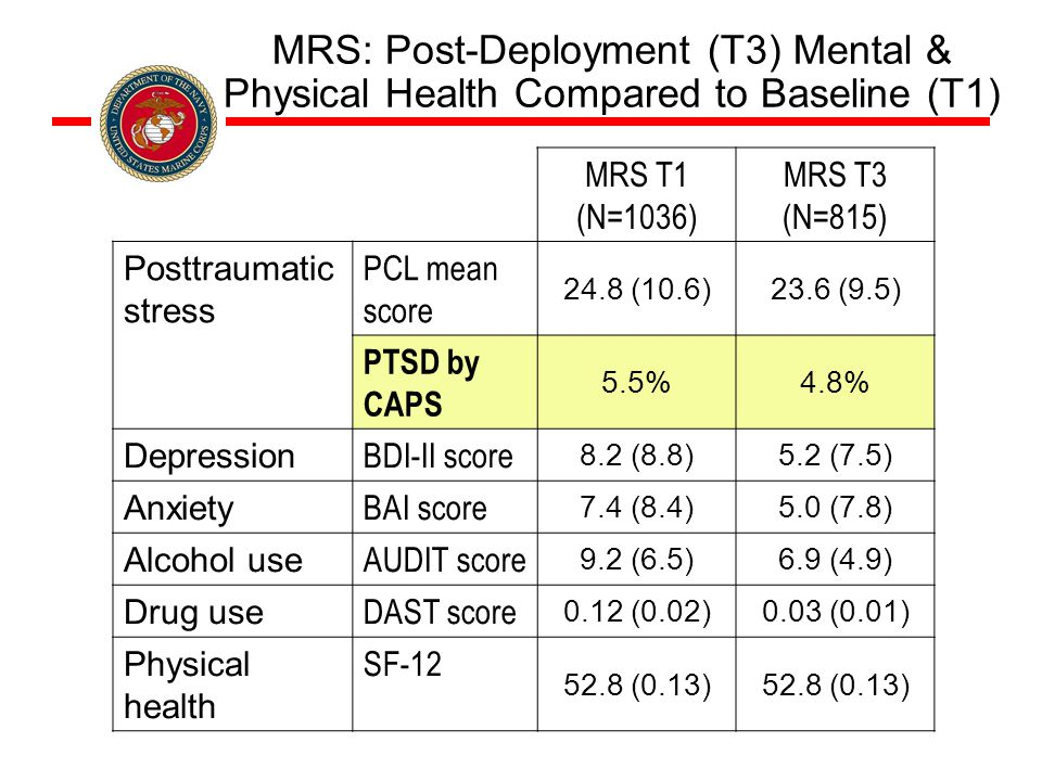 MRS: Post-Deployment (T3) Mental & Physical Health Compared to Baseline (T1) MRS T1 (N=1036) MRS T3 (N=815) Posttraumatic stress PCL mean score 24.8 (10.6)23.6 (9.5) PTSD by CAPS 5.5%4.8% Depression BDI-II score 8.2 (8.8)5.2 (7.5) Anxiety BAI score 7.4 (8.4)5.0 (7.8) Alcohol use AUDIT score 9.2 (6.5)6.9 (4.9) Drug use DAST score 0.12 (0.02)0.03 (0.01) Physical health SF-12 52.8 (0.13)