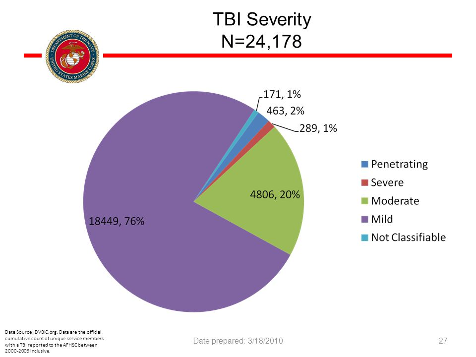 TBI Severity N=24,178 Data Source: DVBIC.org.