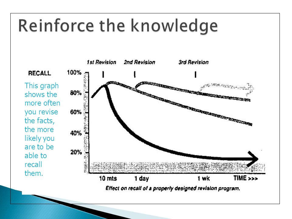 This graph shows the more often you revise the facts, the more likely you are to be able to recall them.