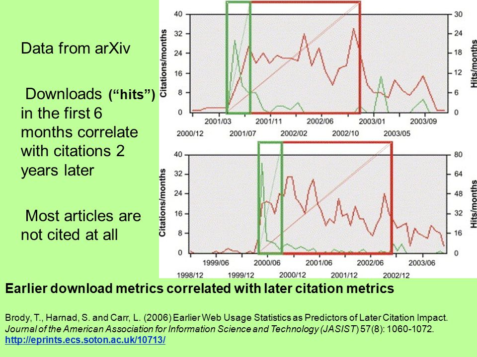 Earlier download metrics correlated with later citation metrics Brody, T., Harnad, S. and Carr, L. (2006) Earlier Web Usage Statistics as Predictors o