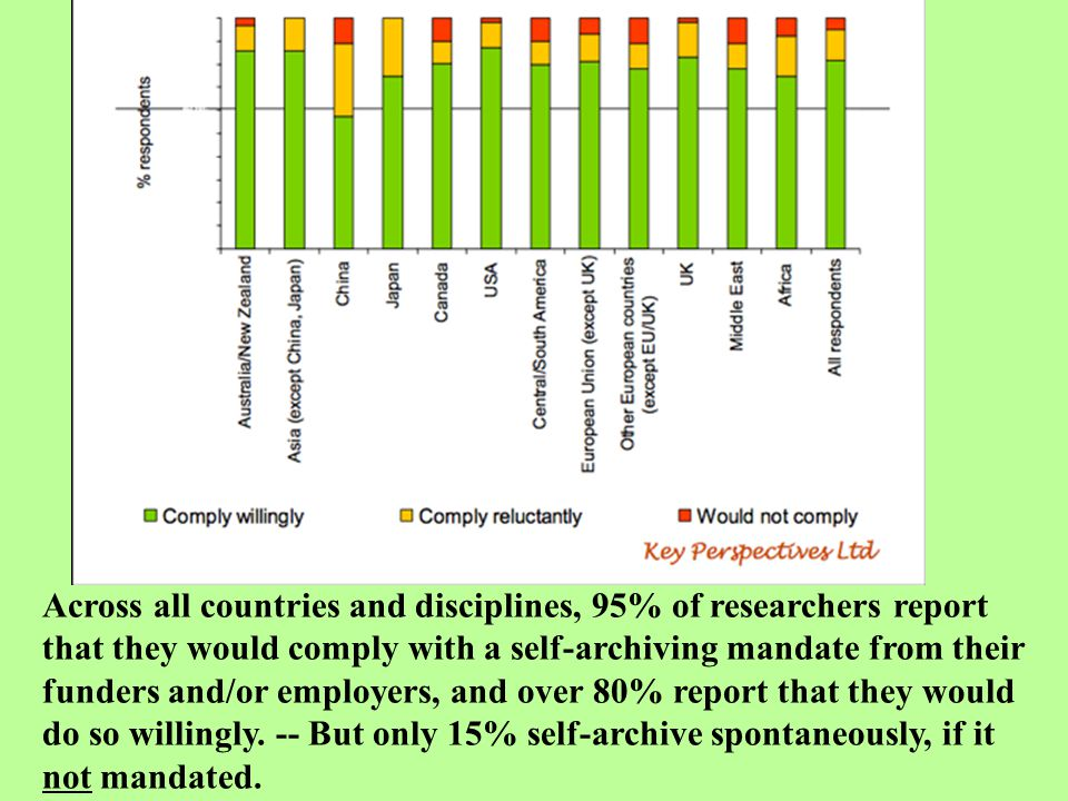 Across all countries and disciplines, 95% of researchers report that they would comply with a self-archiving mandate from their funders and/or employe