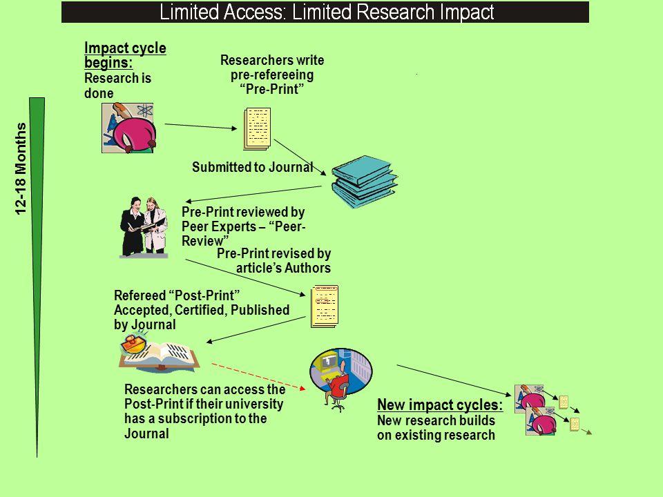 Refereed Post-Print Accepted, Certified, Published by Journal Impact cycle begins: Research is done Researchers write pre-refereeing Pre-Print Submitted to Journal Pre-Print reviewed by Peer Experts – Peer- Review Pre-Print revised by article's Authors Researchers can access the Post-Print if their university has a subscription to the Journal 12-18 Months New impact cycles: New research builds on existing research This limited subscription-based access can be supplemented by self- archiving the Postprint in the author's own institutional repository as follows: