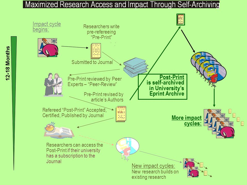SUMMARY: OA: How.Universities and funders mandate Green OA self- archiving Deposit Where.