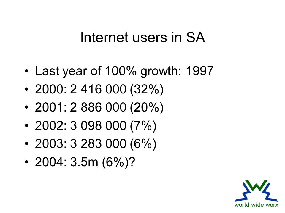Internet users in SA Last year of 100% growth: 1997 2000: 2 416 000 (32%) 2001: 2 886 000 (20%) 2002: 3 098 000 (7%) 2003: 3 283 000 (6%) 2004: 3.5m (6%)
