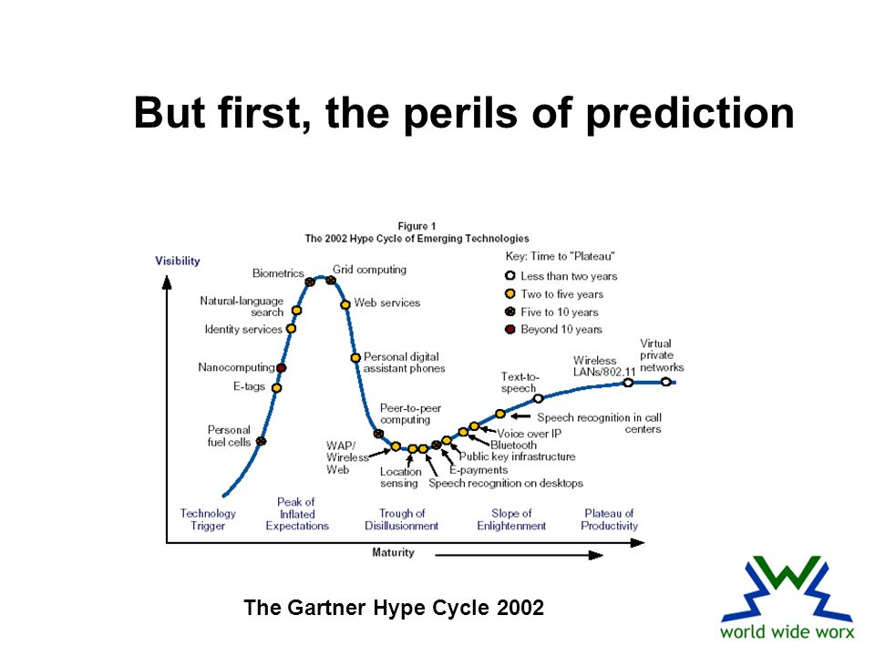But first, the perils of prediction The Gartner Hype Cycle 2002