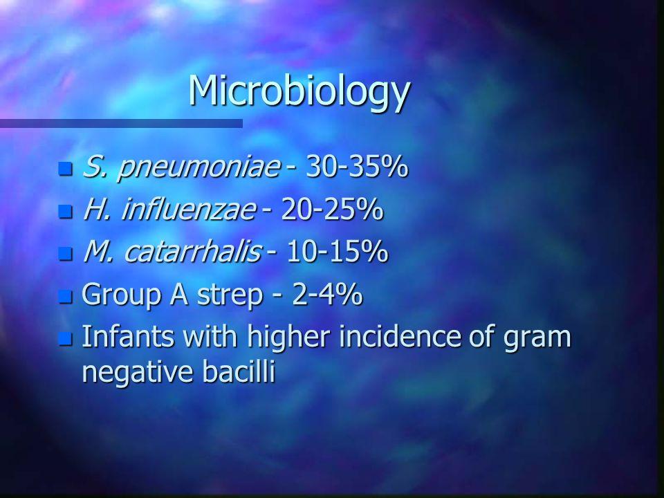 Microbiology n S. pneumoniae - 30-35% n H. influenzae - 20-25% n M.