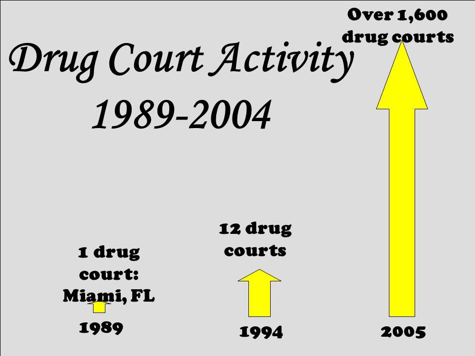 18 1 drug court: Miami, FL 1989 1994 12 drug courts 2005 Over 1,600 drug courts Drug Court Activity 1989-2004