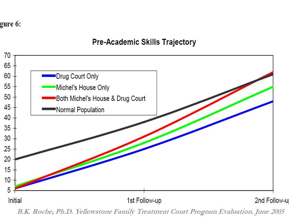 40 B.K. Roche, Ph.D. Yellowstone Family Treatment Court Program Evaluation. June 2005