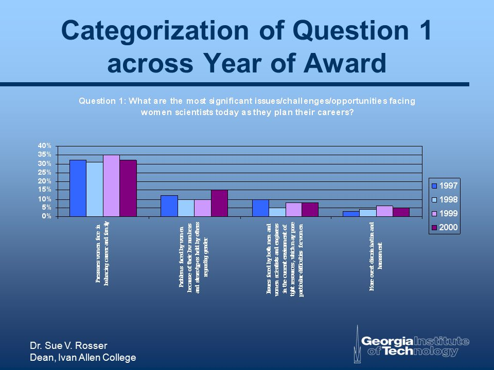 Dr. Sue V. Rosser Dean, Ivan Allen College Categorization of Question 1 across Year of Award
