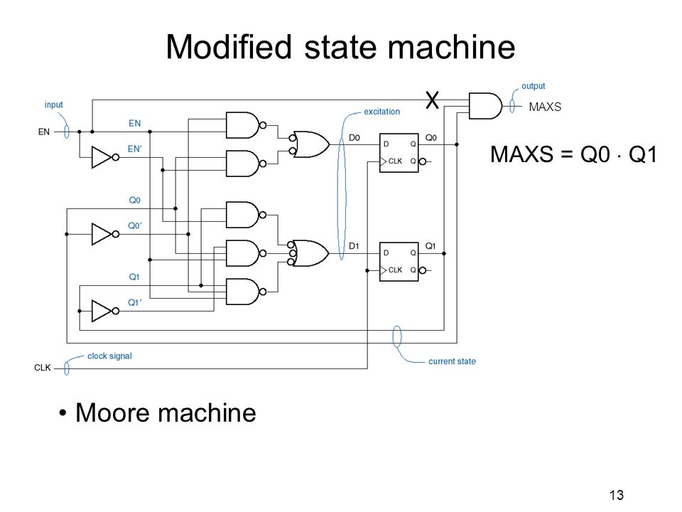 13 Modified state machine Moore machine MAXS = Q0  Q1 MAXS