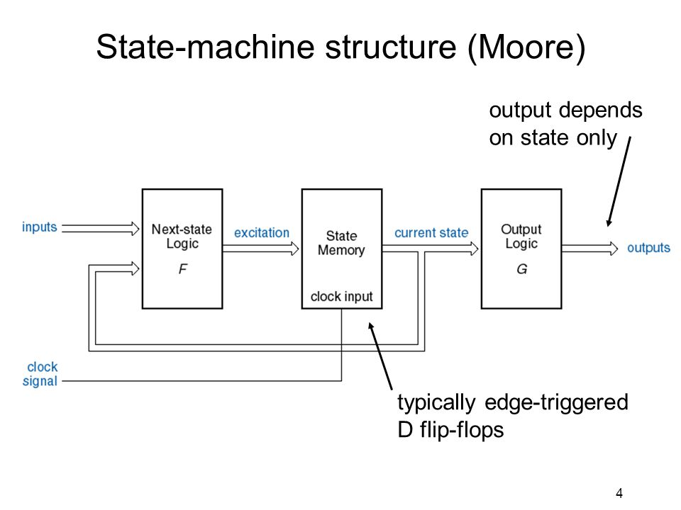 4 State-machine structure (Moore) output depends on state only typically edge-triggered D flip-flops