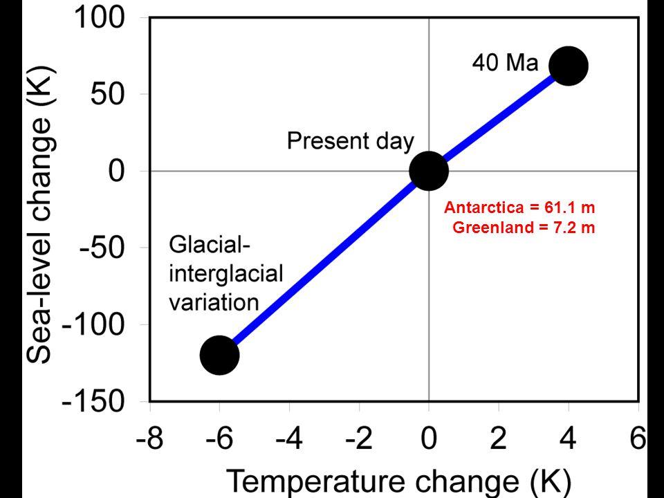 Antarctica = 61.1 m Greenland = 7.2 m