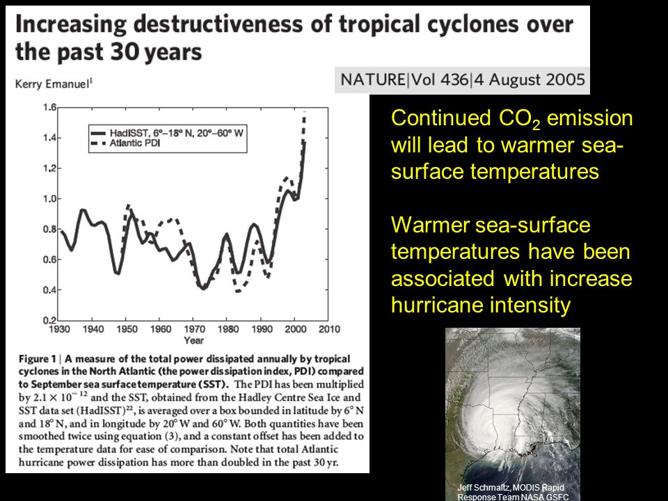 Continued CO 2 emission will lead to warmer sea- surface temperatures Warmer sea-surface temperatures have been associated with increase hurricane int