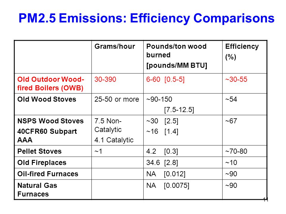 11 PM2.5 Emissions: Efficiency Comparisons Grams/hourPounds/ton wood burned [pounds/MM BTU] Efficiency (%) Old Outdoor Wood- fired Boilers (OWB) 30-3906-60 [0.5-5]~30-55 Old Wood Stoves25-50 or more~90-150 [7.5-12.5] ~54 NSPS Wood Stoves 40CFR60 Subpart AAA 7.5 Non- Catalytic 4.1 Catalytic ~30 [2.5] ~16 [1.4] ~67 Pellet Stoves~14.2 [0.3]~70-80 Old Fireplaces34.6 [2.8]~10 Oil-fired FurnacesNA [0.012]~90 Natural Gas Furnaces NA [0.0075]~90