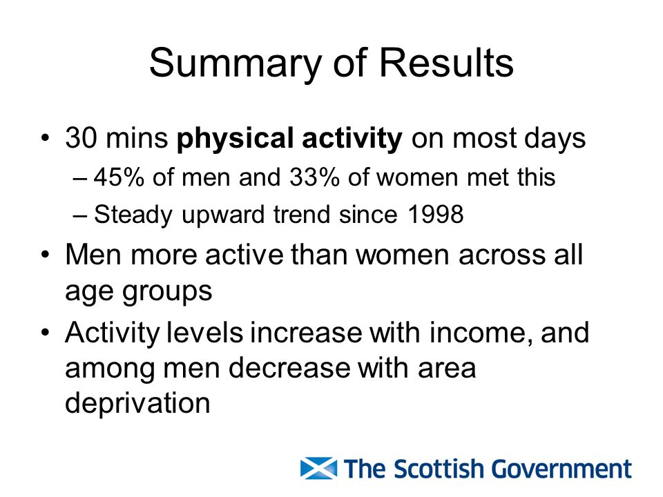 Summary of Results 30 mins physical activity on most days –45% of men and 33% of women met this –Steady upward trend since 1998 Men more active than women across all age groups Activity levels increase with income, and among men decrease with area deprivation