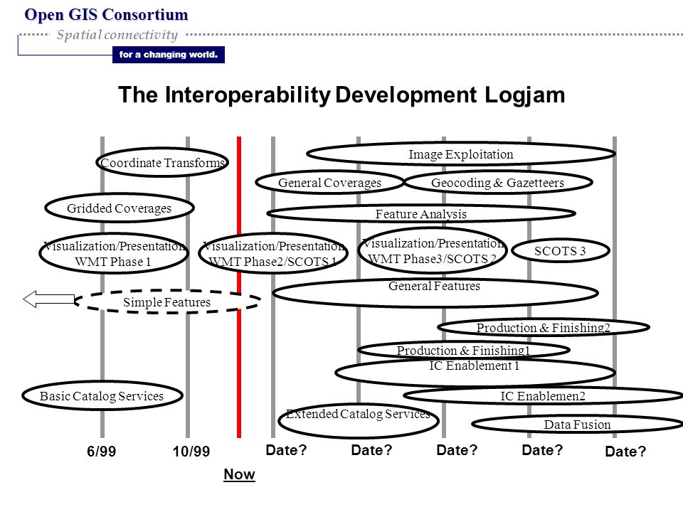 Open GIS Consortium for a changing world. Spatial connectivity The Interoperability Development Logjam Image Exploitation Feature Analysis IC Enableme