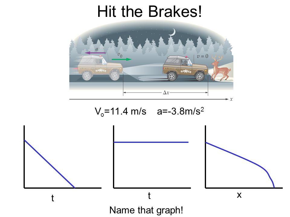 Hit the Brakes! V o =11.4 m/s a=-3.8m/s 2 Name that graph! t t x