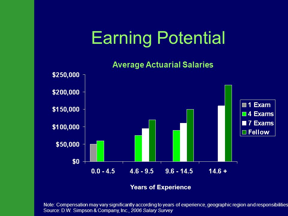 Earning Potential Note: Compensation may vary significantly according to years of experience, geographic region and responsibilities.