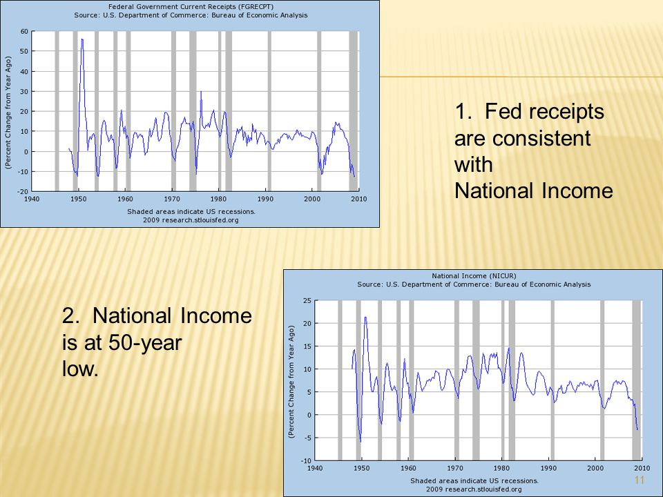 11 1. Fed receipts are consistent with National Income 2. National Income is at 50-year low.