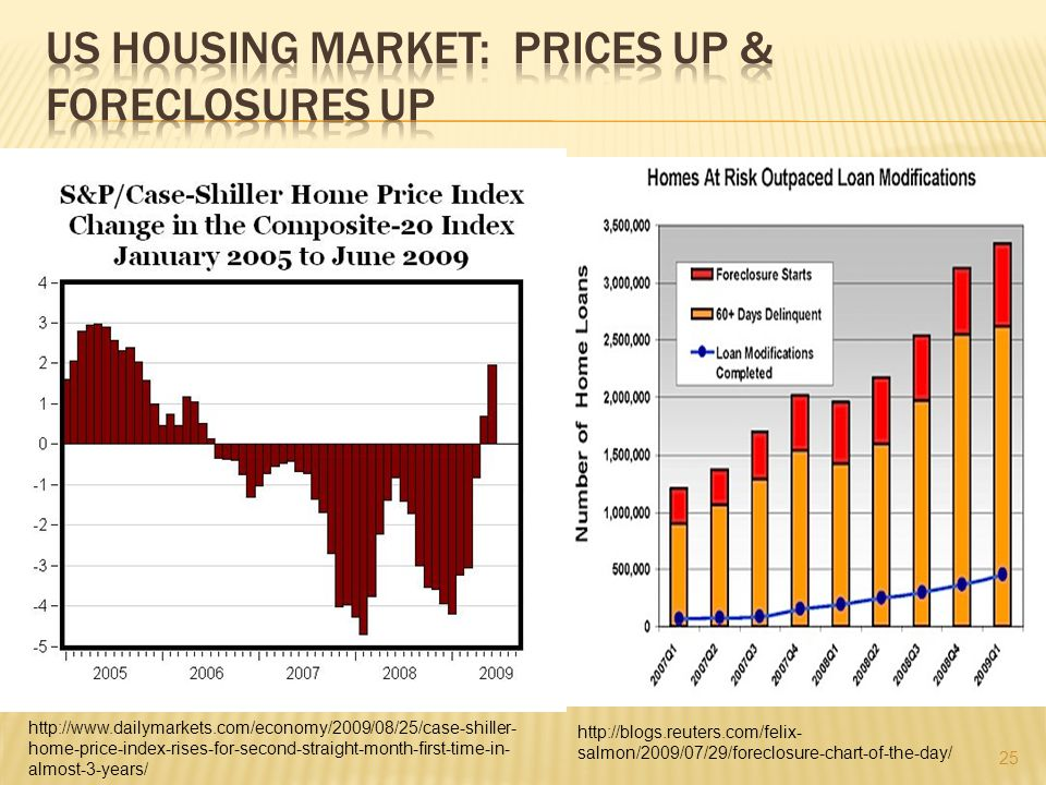 25 http://www.dailymarkets.com/economy/2009/08/25/case-shiller- home-price-index-rises-for-second-straight-month-first-time-in- almost-3-years/ http://blogs.reuters.com/felix- salmon/2009/07/29/foreclosure-chart-of-the-day/